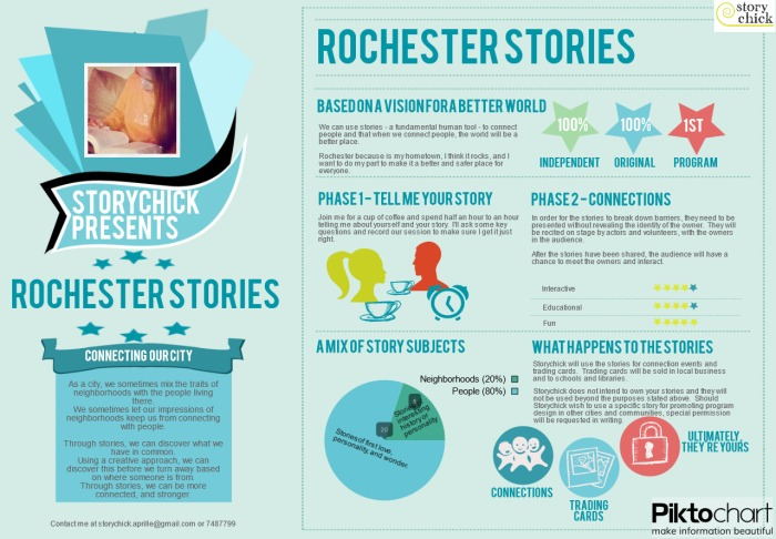 Rochester Stories - how it works
